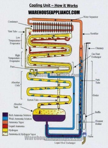Absorption sytem diagram for a gas refrigerator